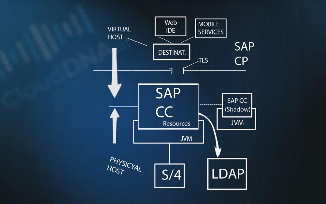 Grundlagen des SAP Cloud Connector (SAP CC)