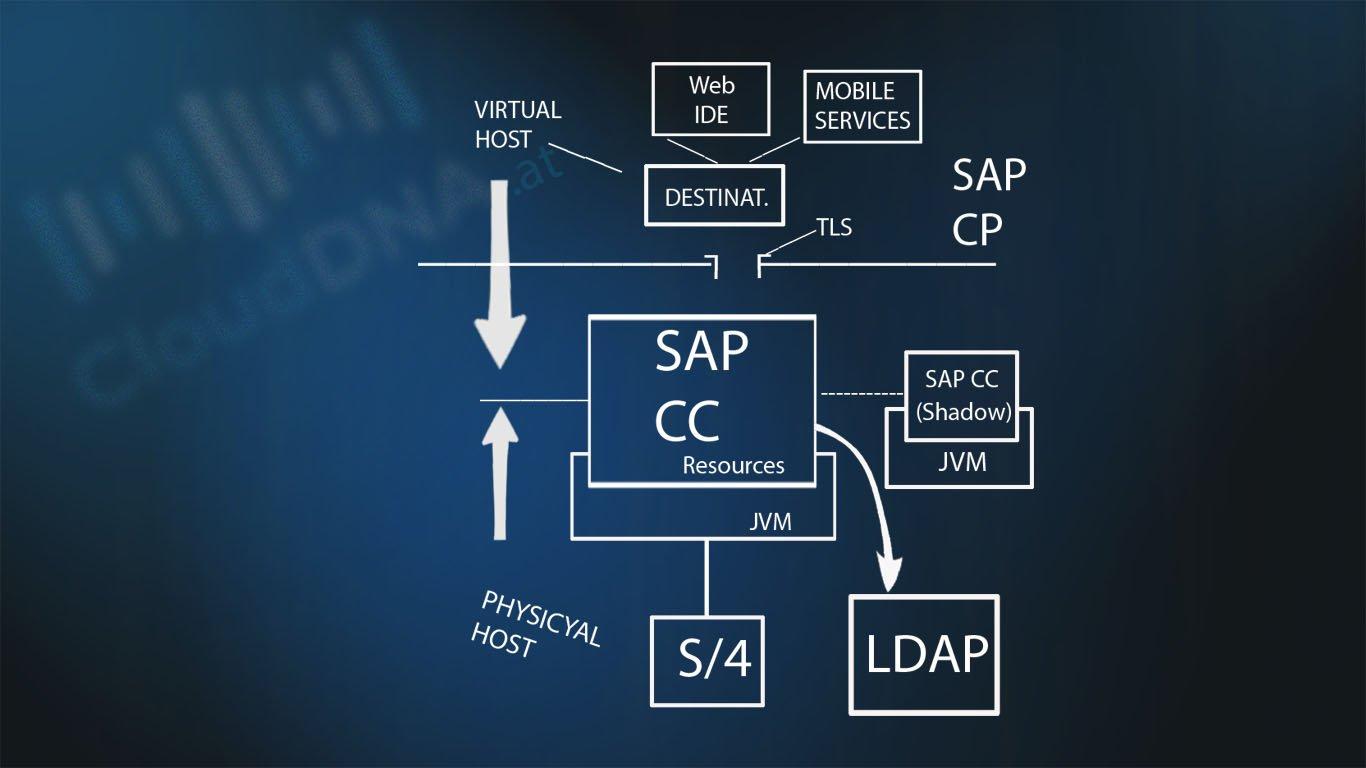 Wie funktioniert der Cloud Connector Der SAP Cloud Connector (CC) spielt eine zentrale Rolle wenn es um die Integration von der Cloud Landschaft in die On - premise Landschaft geht Österreich Deutschland Schweiz